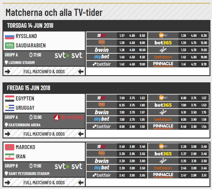 matcher-med-odds-vm-i-ryssland-2018